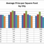 Average Price Per Square Foot By City Graph