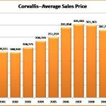 Corvallis Oregon Average Sales Price