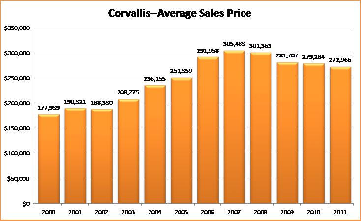 Corvallis Real Estate | Average Sales Price History