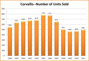 Corvallis Oregon Residential Real Estate Sales