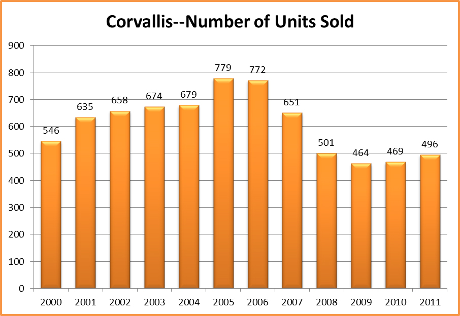 Annual Number of Residential Real Estate Sales | Corvallis, Oregon