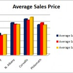 Average Sales Price August 2012
