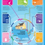 Coldwell Banker Home Listing Report Infographic