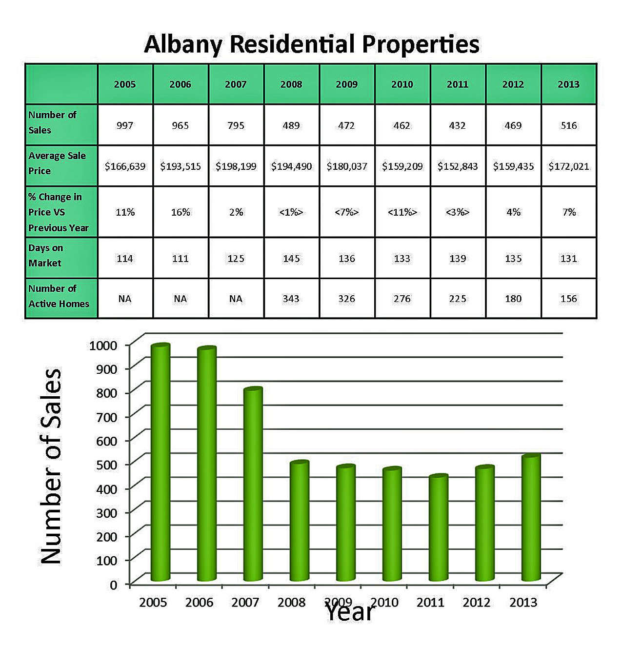 Albany Oregon Year End 2013 Real Estate Statistics