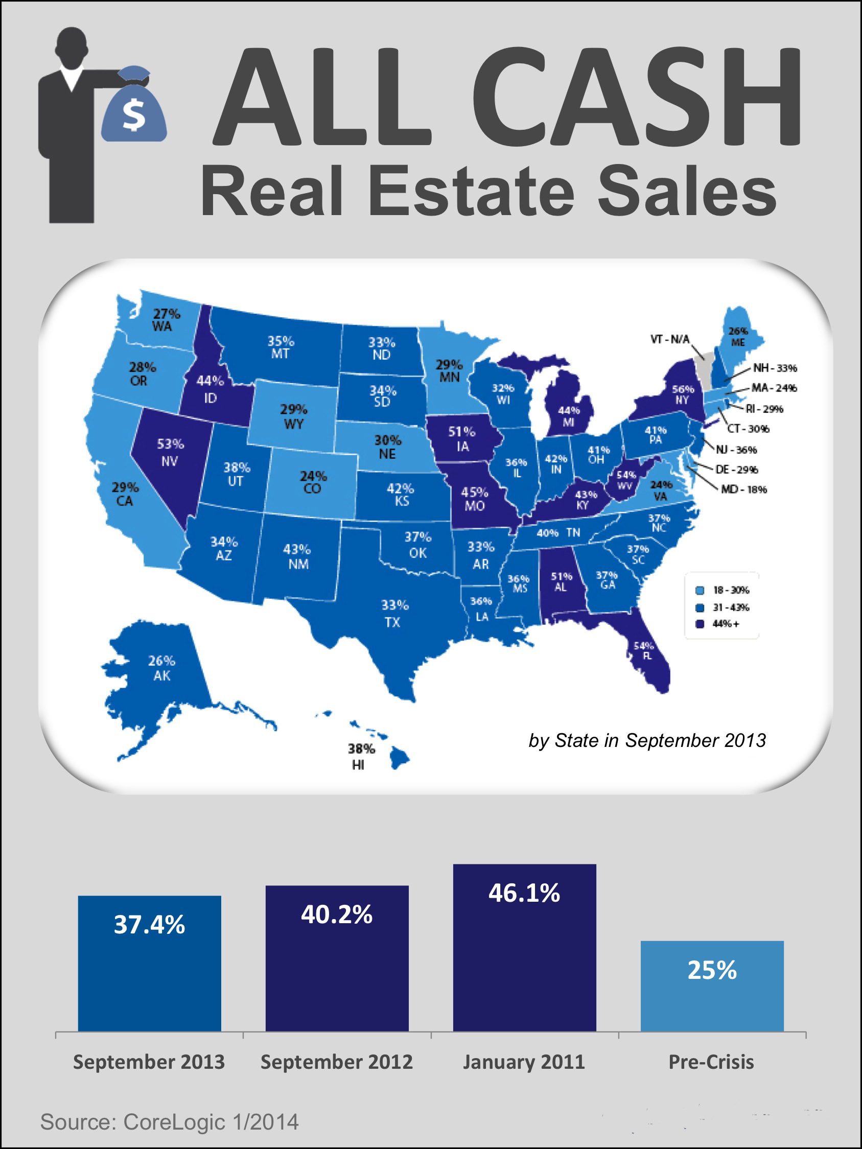 Cash Real Estate Sales — How Common in the Local Market?