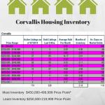 Corvallis, Oregon Market Information