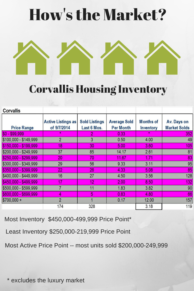 Corvallis Real Estate | How's the Market?