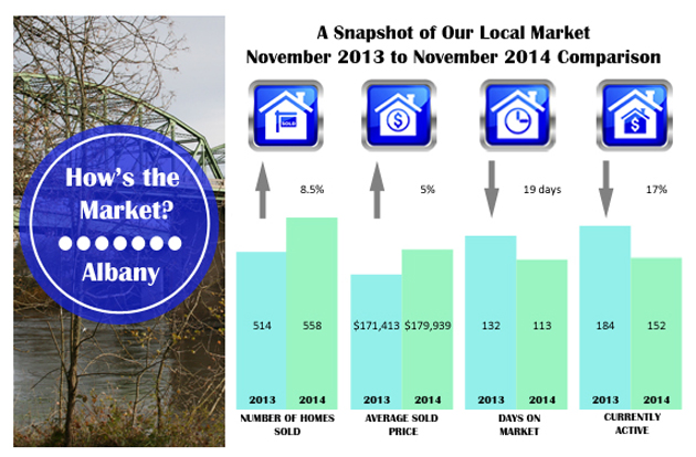 Albany Oregon Real Estate Market Information November 2014