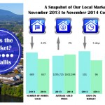 Corvallis Oregon market data November 2014