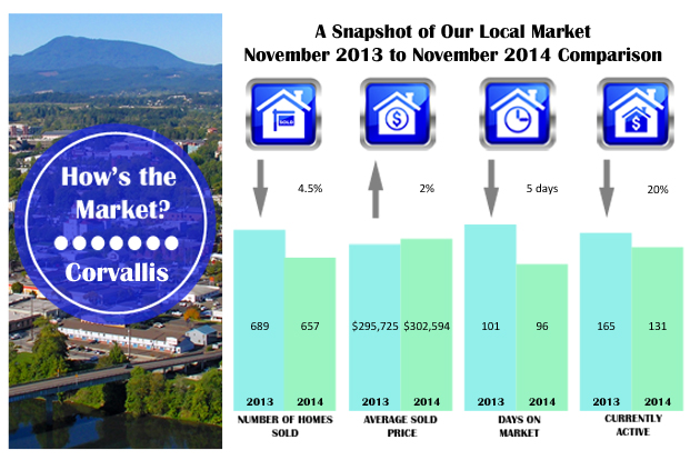 How's the Market? | Corvallis Real Estate Statistics |November 2014