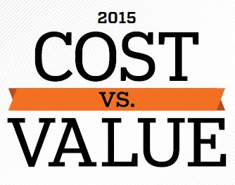 Remodeling: Cost vs Value in the Portland Area