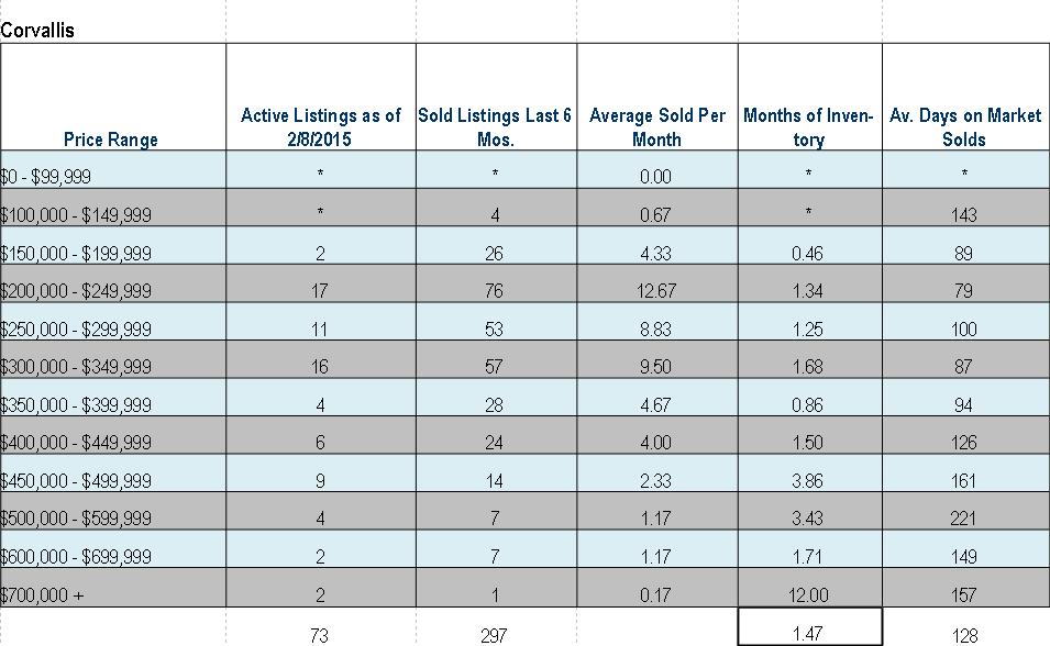 Absorption Rates Corvallis Oregon January 2015