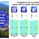 Corvallis Real Estate Market Statistics January 2015
