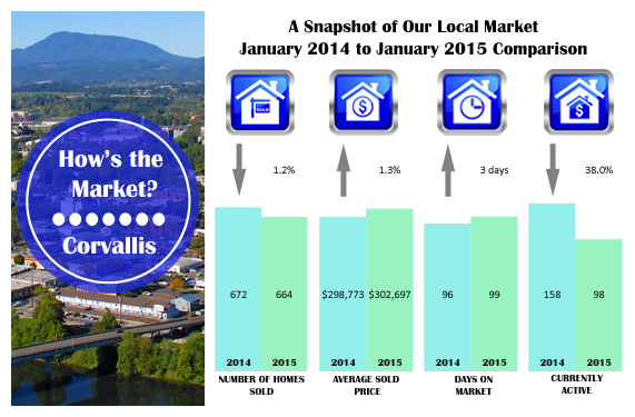How's the Corvallis Oregon Real Estate Market?  Statistics January 2015