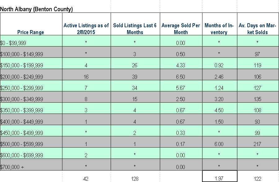 Absorption Rates North Albany Oregon January 2015