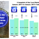 Albany Oregon Real Estate Statistics January 2015