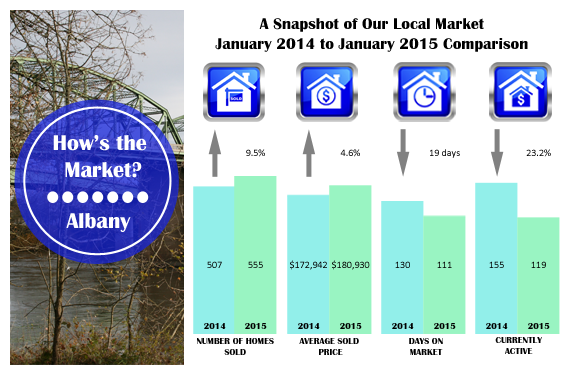 How's the Albany Oregon Real Estate Market? Statistics for January 2015