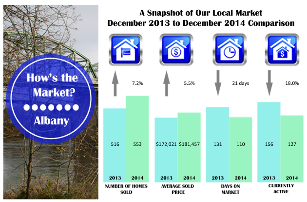 How's the Market? | Albany Oregon Real Estate Statistics | December 2014