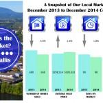 Corvallis Real Estate Market Decemer 2014
