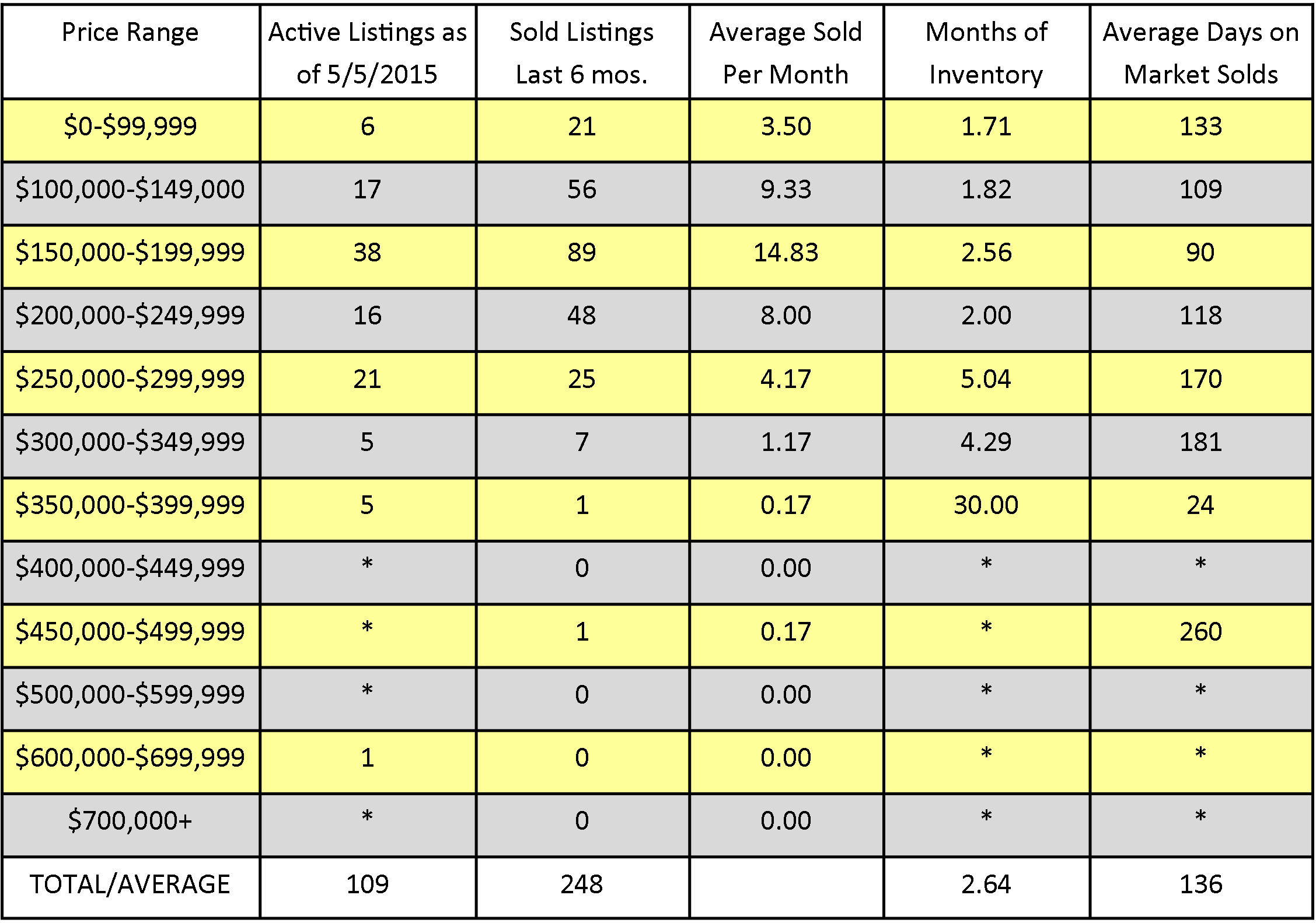 How's the Real Estate Market | Communities of Albany, North Albany, Corvallis and Lebanon, Oregon for April, 2015