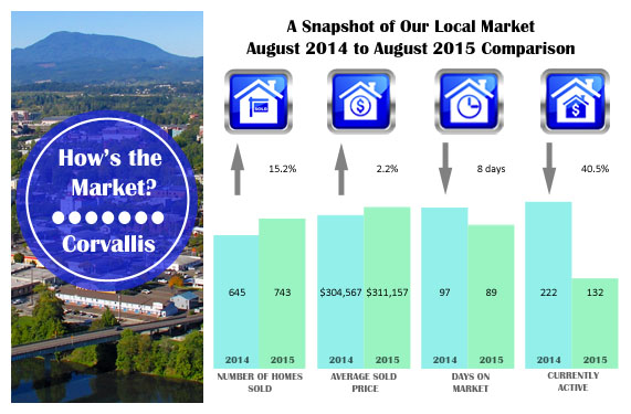 How's the Corvallis Oregon Real Estate Market? August 2015