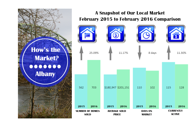 February 2015 to February 2016 Comparison