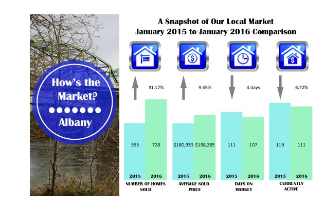 albany market stats 2016- jan