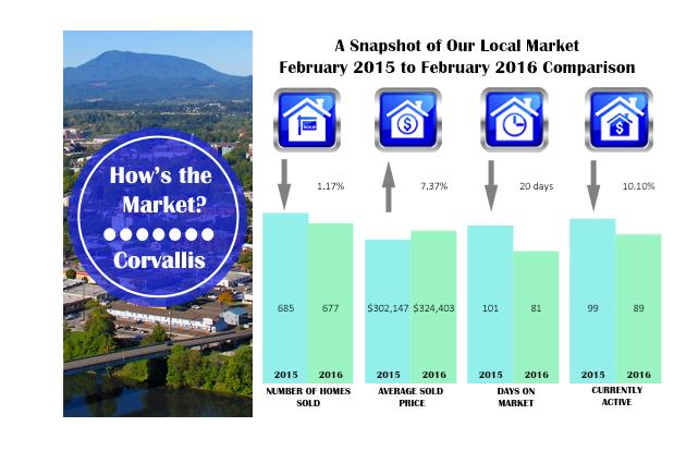 corvallis market stats 2016- feb