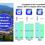 corvallis market stats 2016- jan