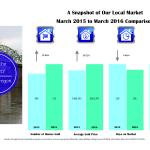 albany market stats 2016- mar