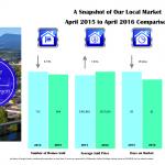 corvallis market stats 2016-4-apr