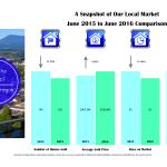 corvallis market stats 2016-6-june