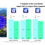 corvallis-market-stats-2016-8-august