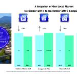 corvallis market stats 2016-12-dec