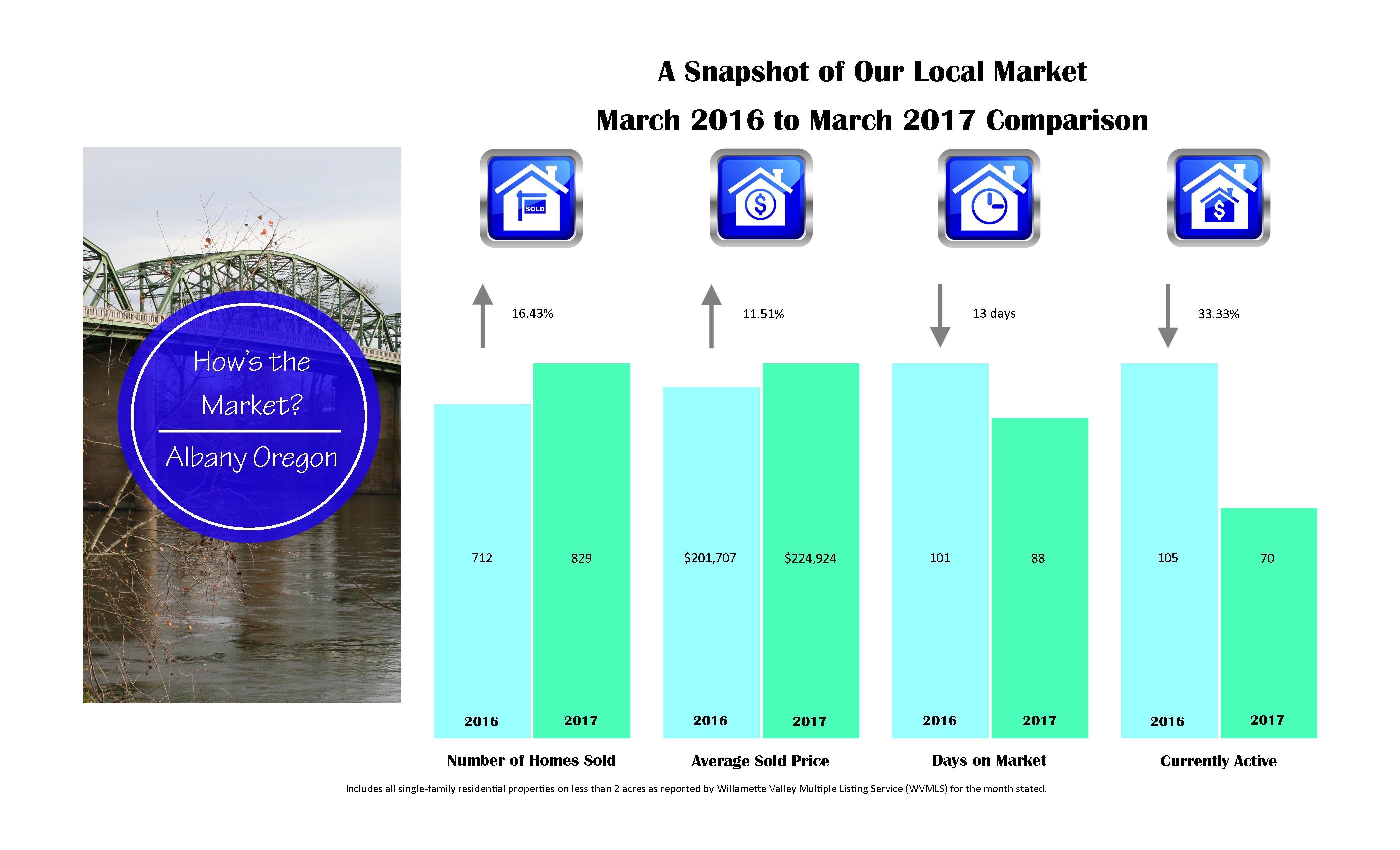 albany market stats 2017-3-mar
