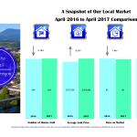 corvallis market stats 2017-4-apr