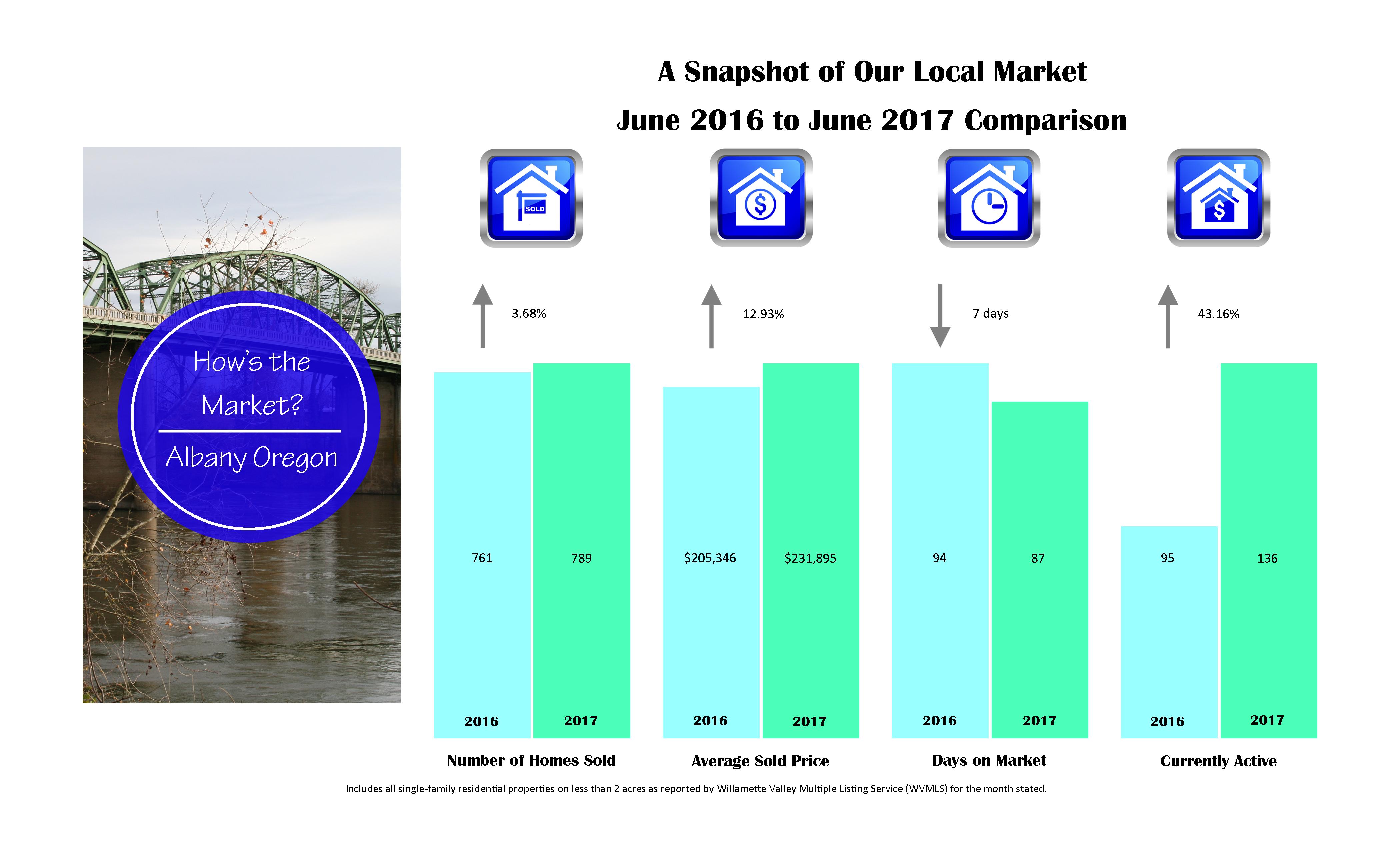 albany market stats 2017-6-june