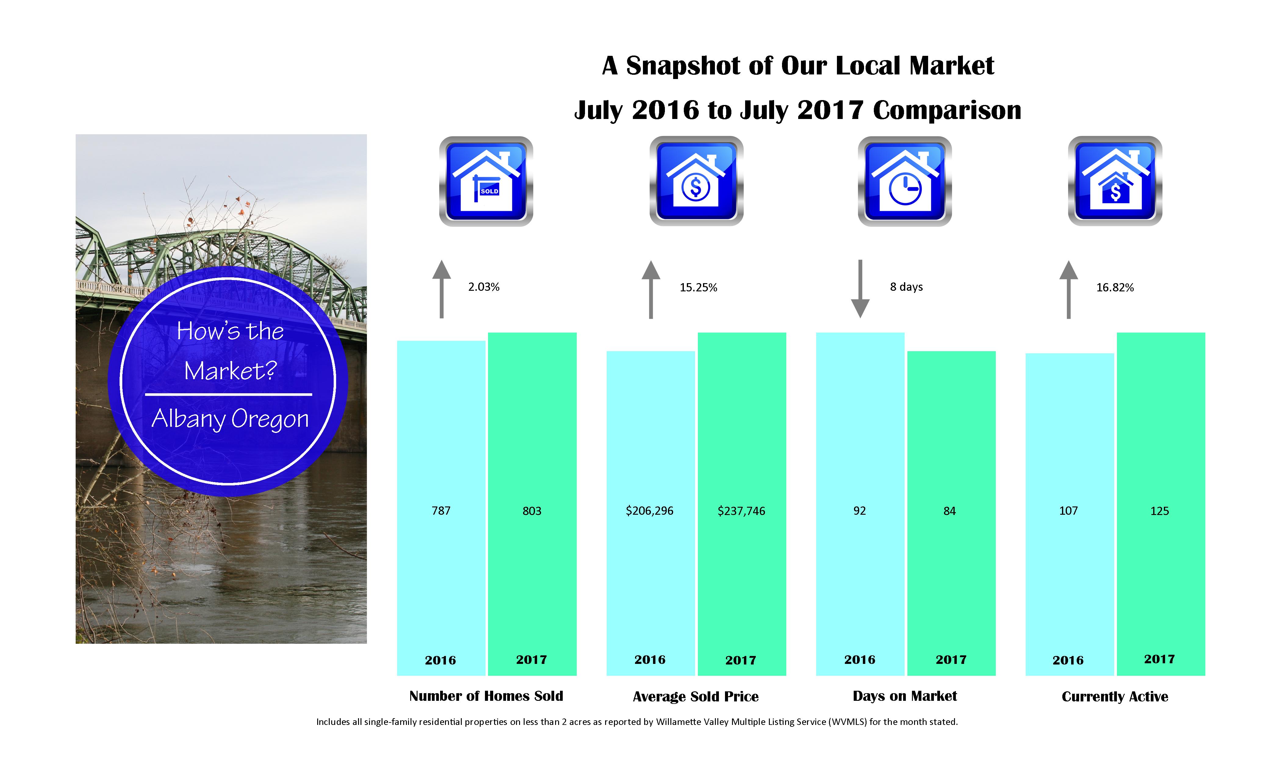 albany market stats 2017-7-july