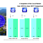 corvallis market stats 2017-6-june
