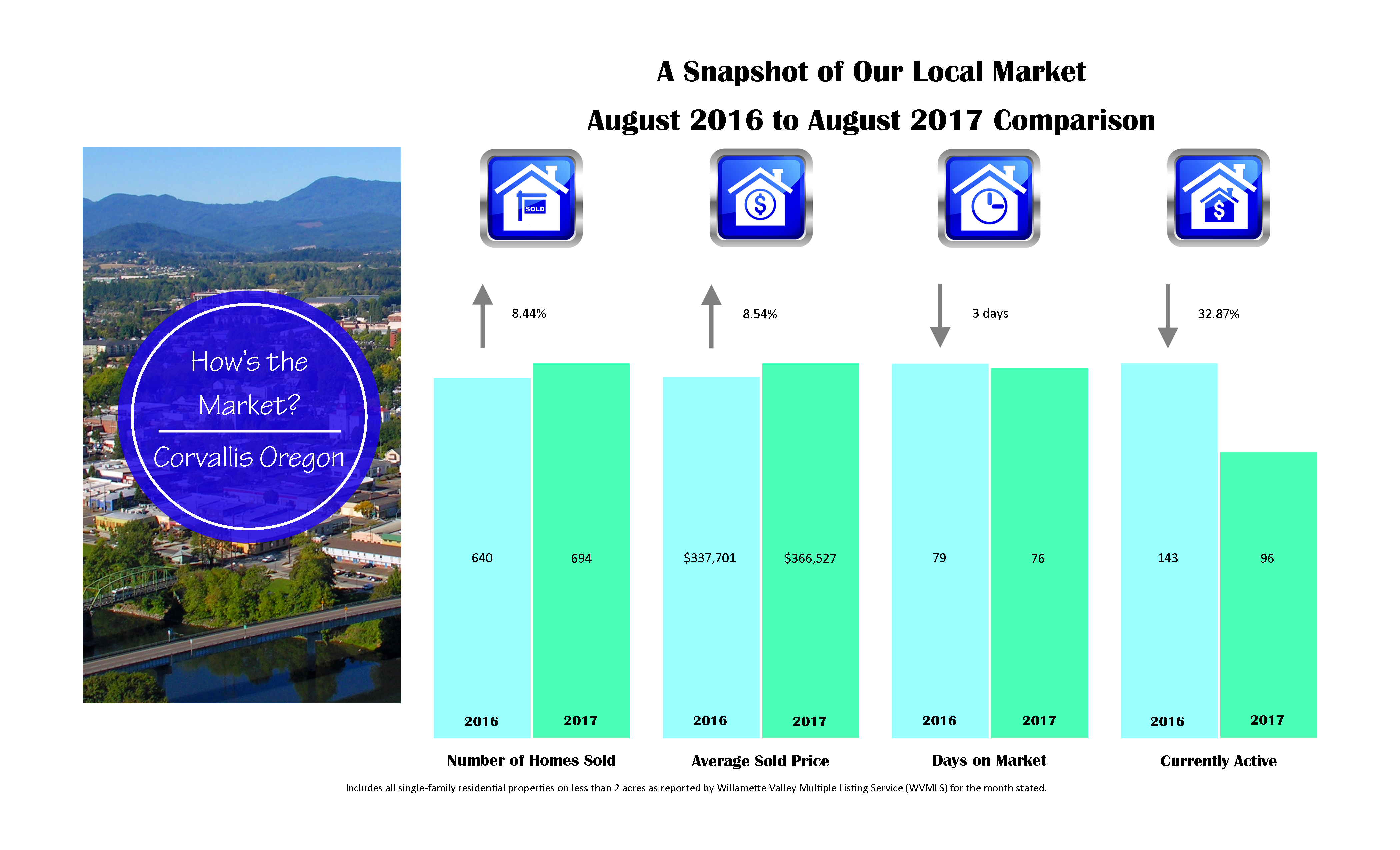 corvallis market stats 2017-8-august