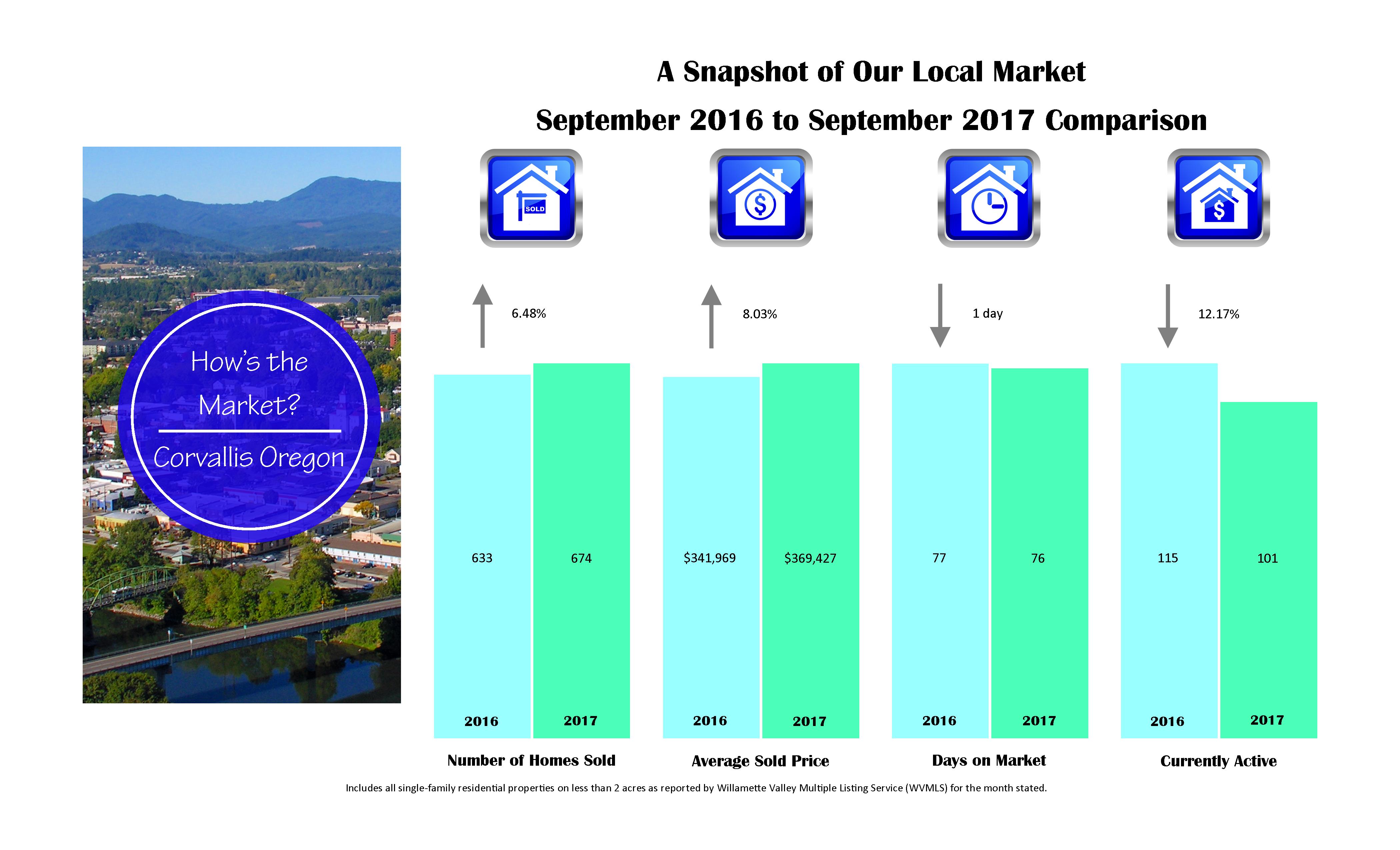 corvallis market stats 2017-9-sept