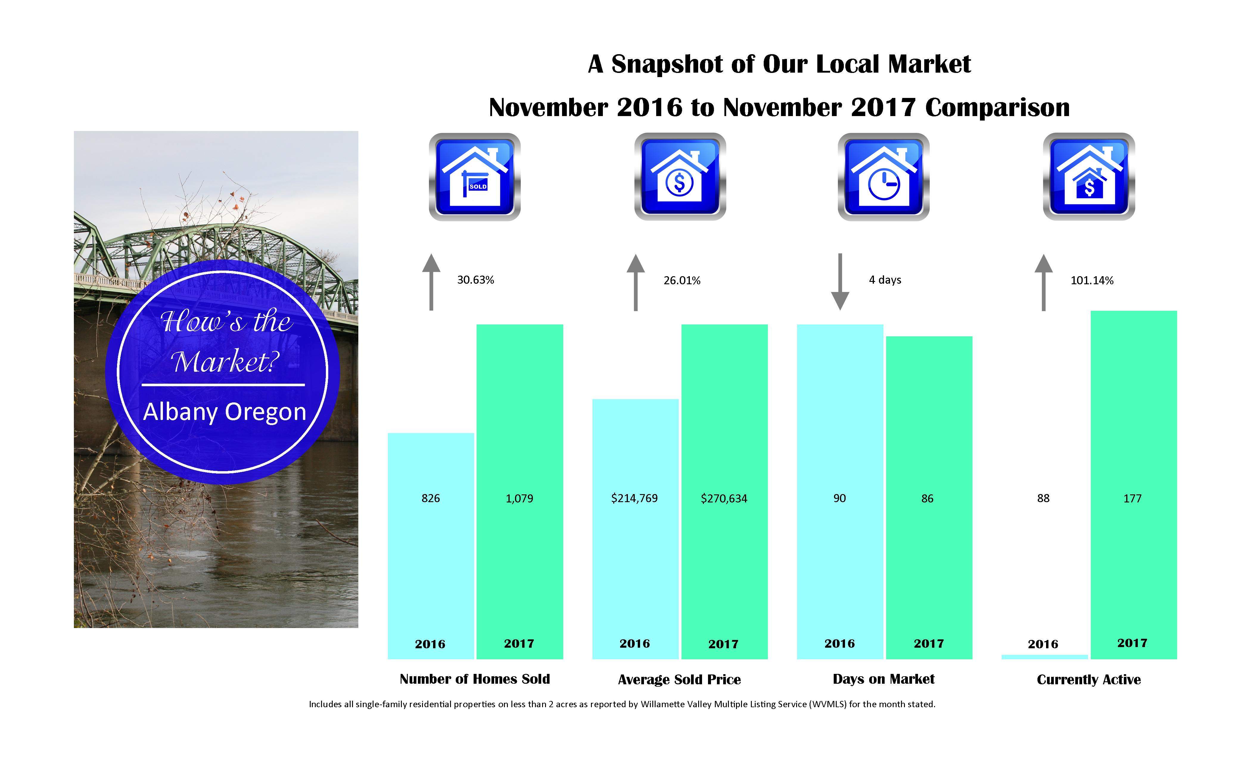 albany market stats 2017-11-nov
