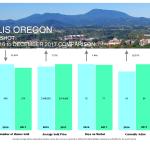 corvallis market stats 2017-12-dec