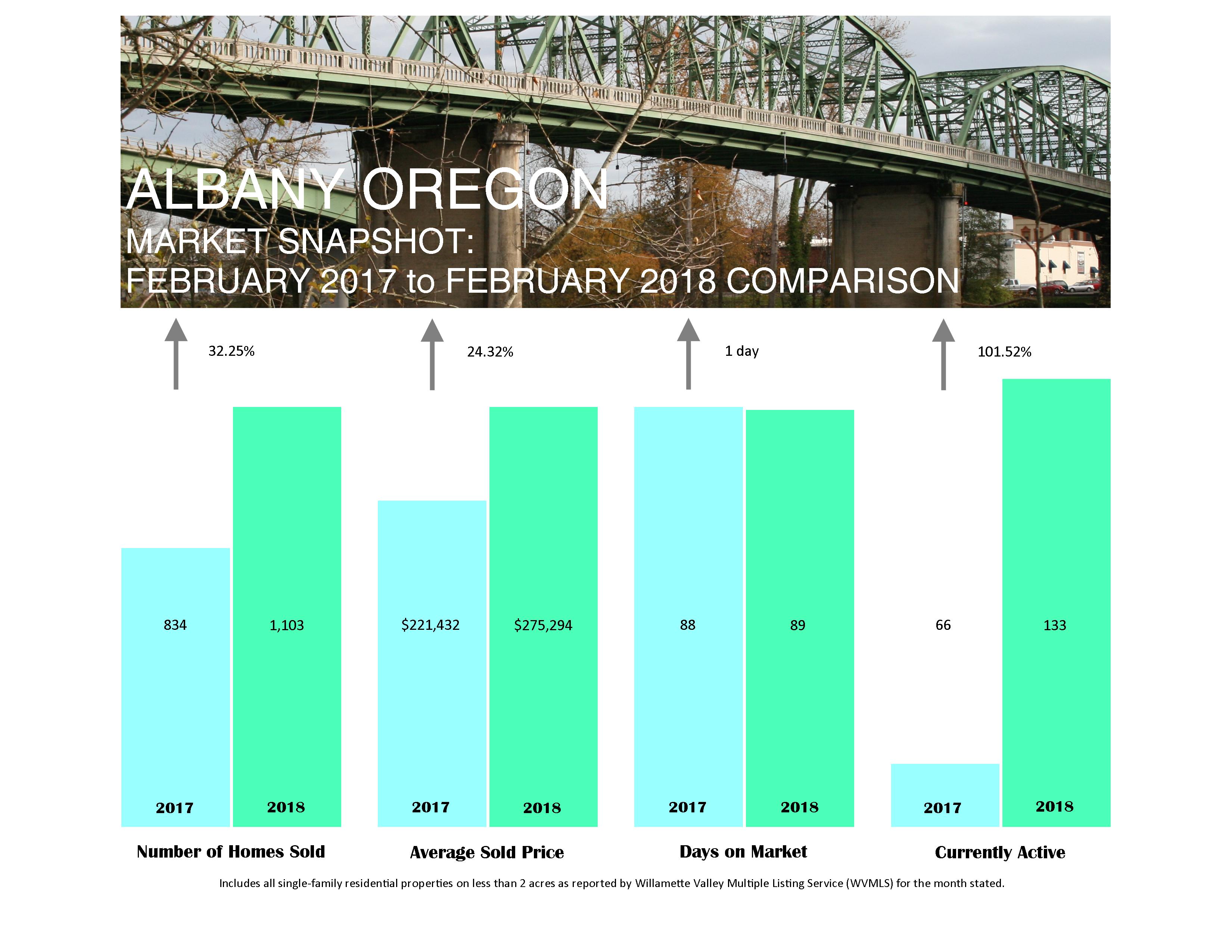 albany market stats 2-feb-2018