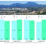 corvallis market stats 2-feb-2018