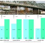 albany market stats 3-mar-2018