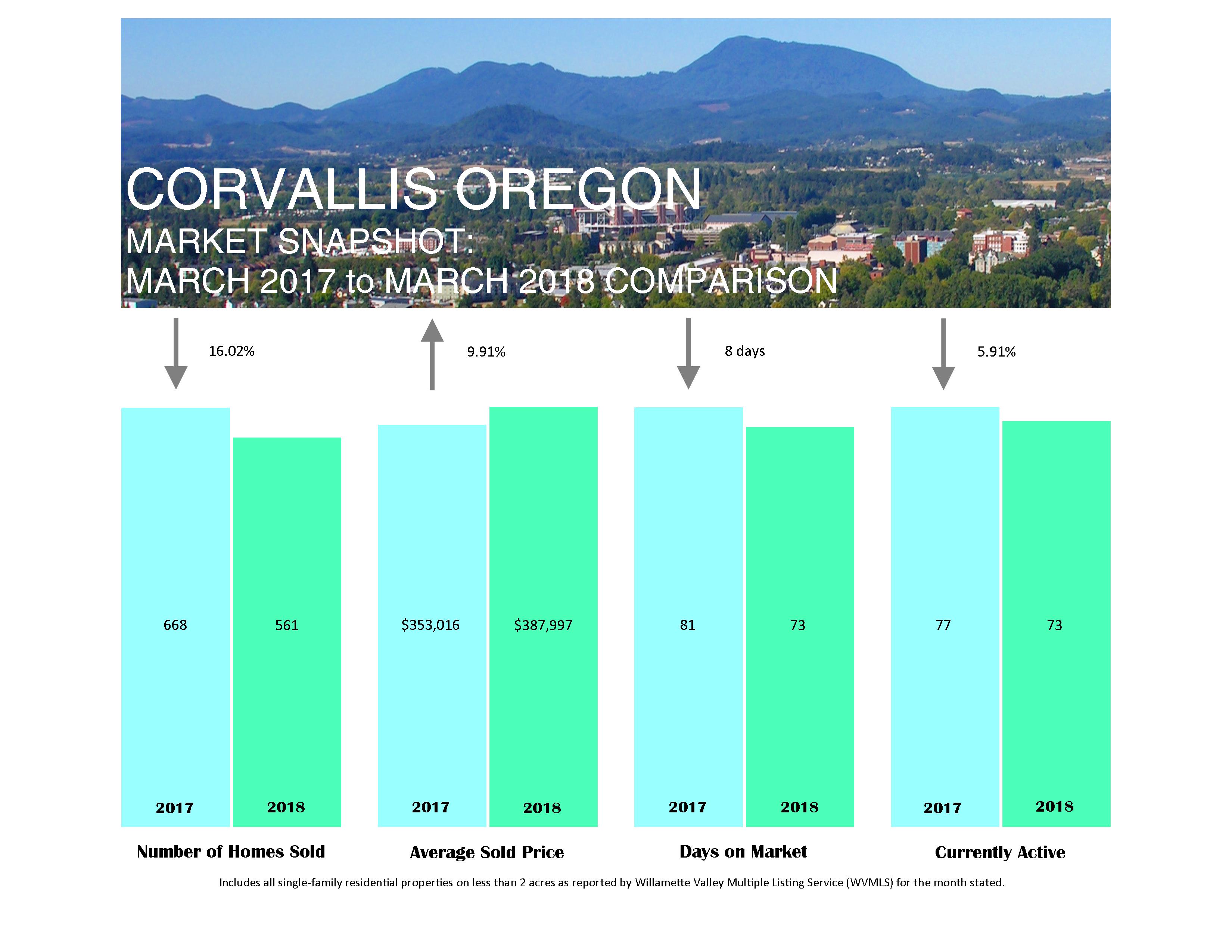 corvallis market stats 3-mar-2018
