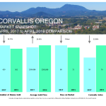 corvallis market stats 4-apr-2018