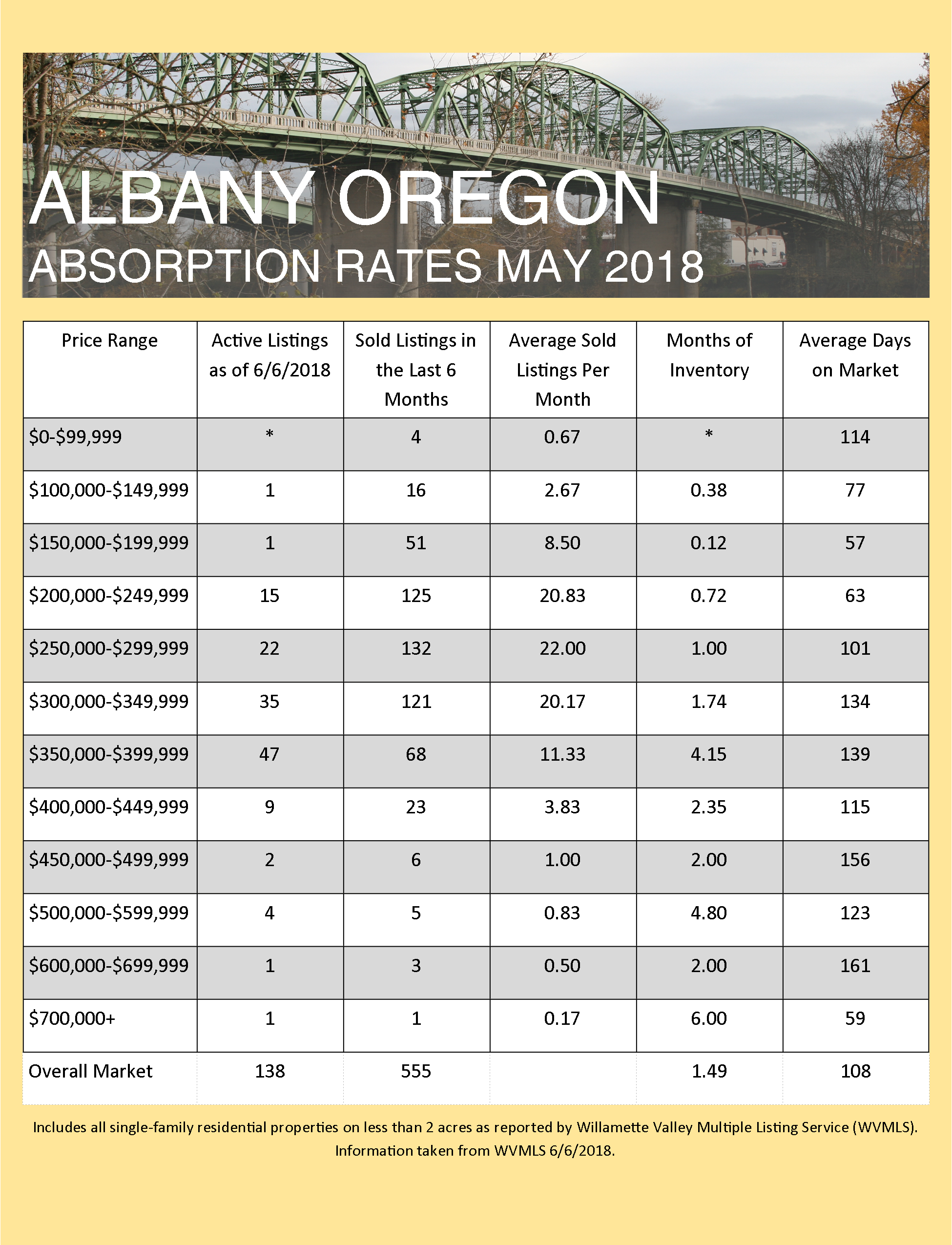 May 2018 Absorption Rates for Albany and Corvallis