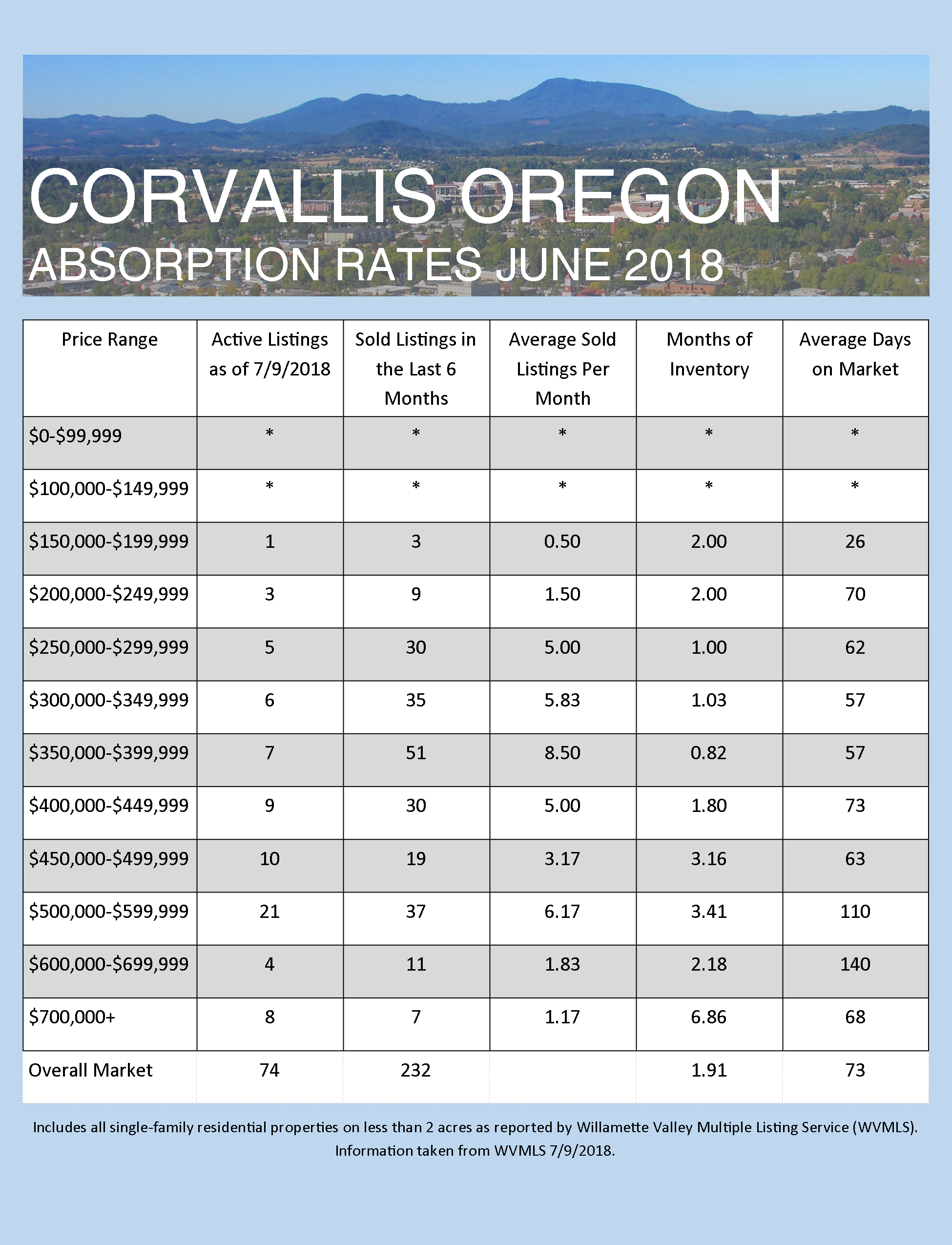 June 2018 Absorption Rates for Albany and Corvallis
